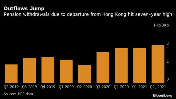 Hong Kong Permanent Retirement Outflows Hit Seven-Year High