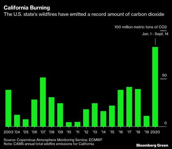 California Fires Are Emitting Record Amounts of Carbon Dioxide