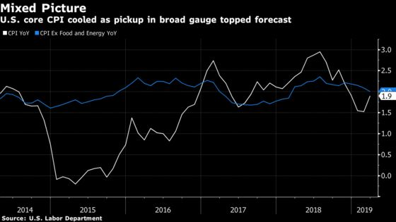 Fed Officials Signal High Hurdle to Hike as Inflation Lags