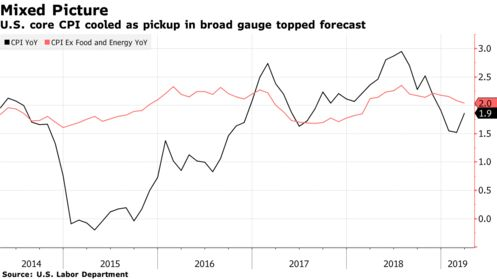 U.S. core CPI cooled as pickup in broad gauge topped forecast