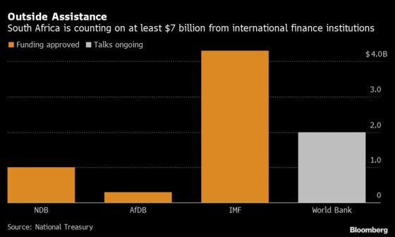IMF Grants $4.3 Billion to S. Africa in Biggest Virus Loan