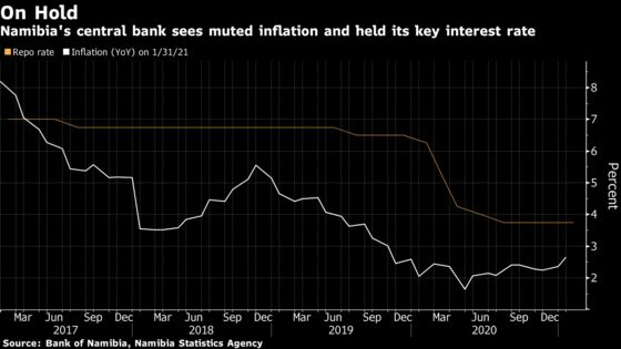 Namibia Central Bank Holds Interest Rate at Record-Low 3.75%