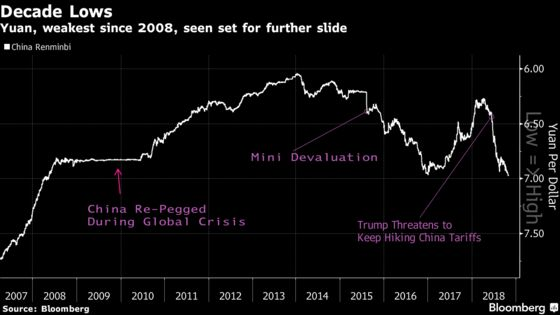 Shorting the Yuan Is a Top Play for This Investor