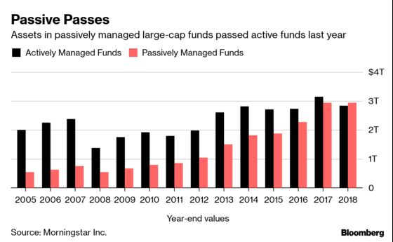 Passive Funds Overtake Stock-Pickers in the U.S. Large-Cap Market