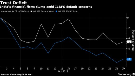 Broken Promise on India Shadow Lender Shakes Investor Confidence