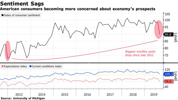 American consumers becoming more concerned about economy's prospects