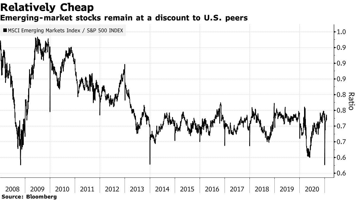 Akcie rozvíjejících se trhů zůstávají se slevou ve srovnání s jejich americkými kolegy