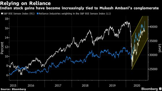 Reliance's Market Heft Becoming Liability for Indian Stock Funds