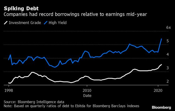 Corporate America Is Choking on Debt and Imperiling the Recovery