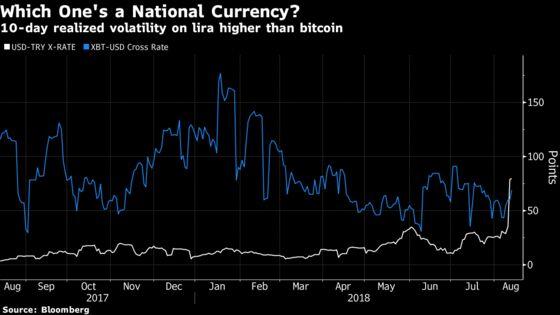 Turkey Meltdown Propels Lira Volatility Above Bitcoin
