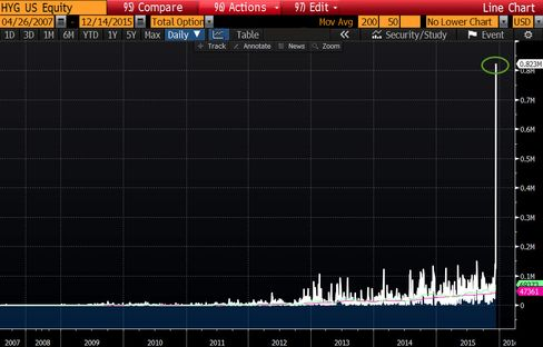 Options volume on the HYG also surged.