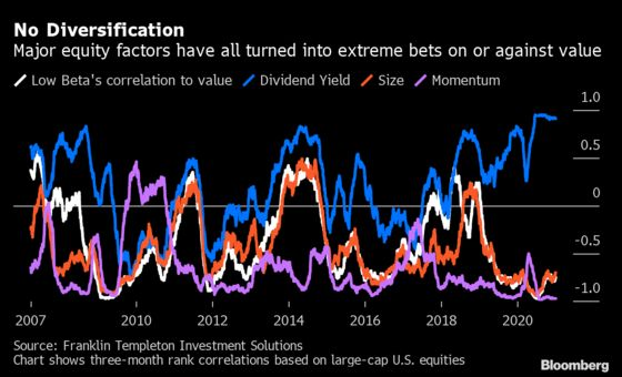 Quants With $2 Trillion Hit by Correlations at 20-Year High