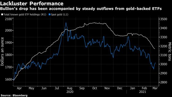 BlackRock Says Gold 'Failing' as Equity Hedge, Faces Risks