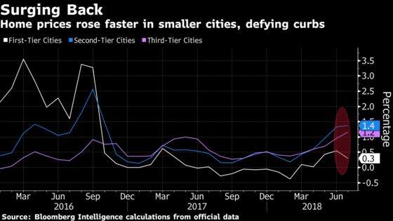 No Stopping China Property Market as Small Cities Set Record