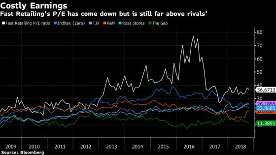 Uniqlo Clothes Are Loved Outside Japan. Its Shares, Not So Much