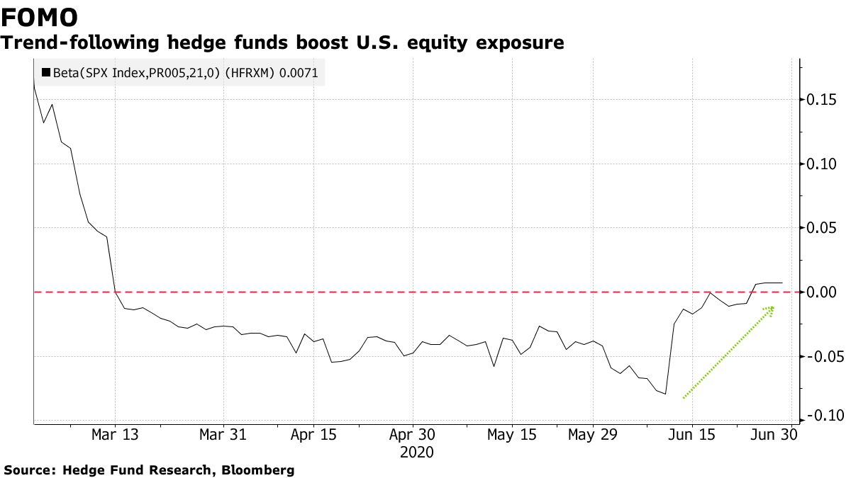 Trend-following hedge funds boost U.S. equity exposure