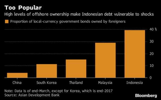 Trade War's Surprise Winner in Asia: Chinese Government Debt