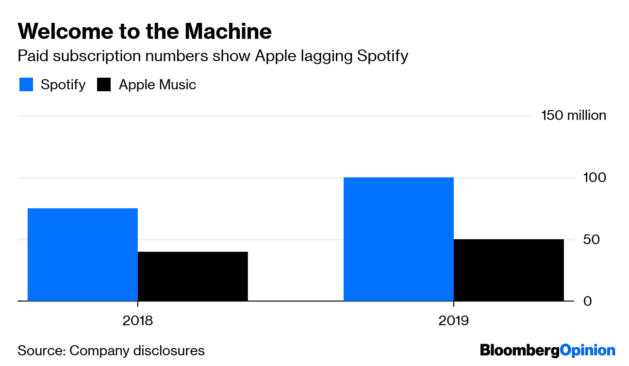 Spotify's Fight With Apple Has Turned Ugly - Bloomberg