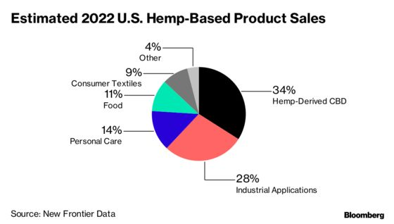 Cannabis Cash From High-Less Hemp Beckons to Ailing U.S. Farmers