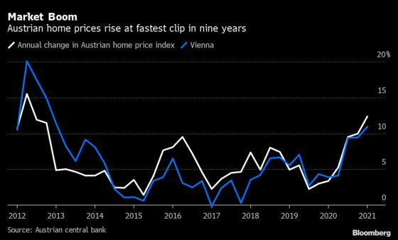 Austria Home Prices Rise at Fastest Pace in Nine Years