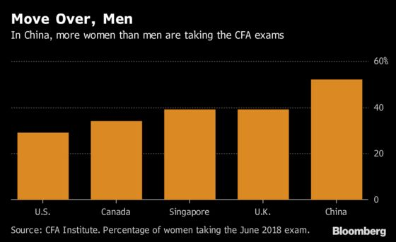 Face of Finance May Soon Be More Female, at Least in China