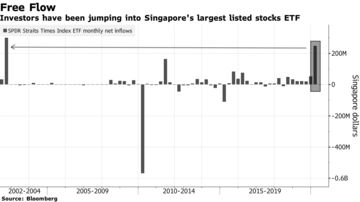 Singapore Retail Investors Use Cheap Cash to Load Up on Stocks