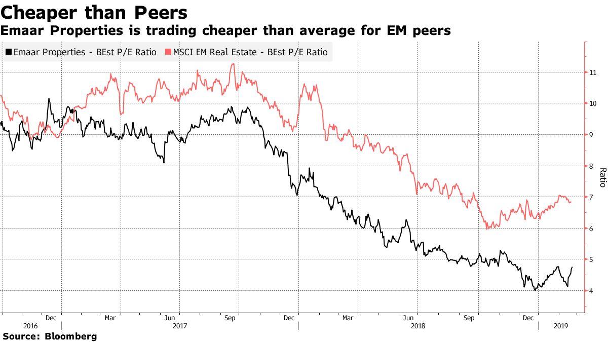 Emaar Properties is trading cheaper than average for EM peers