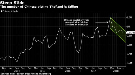 Punched in the Face: Plunge in Chinese Tourists Rattles Thailand
