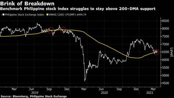 Investors Brace for Asia's Worst Stock Market to Fall Even Further