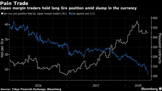 Lira Plunges as Japanese Investor Exodus Adds to Turkey's Woes