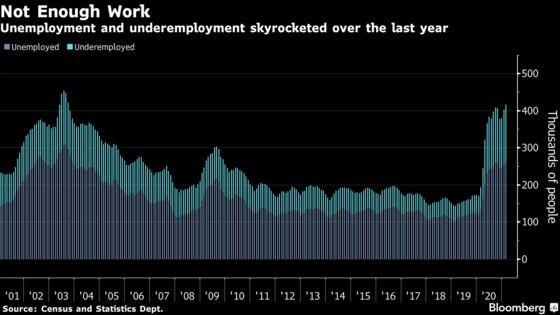 Hong Kong Unemployment Climbs to Highest Since March 2004