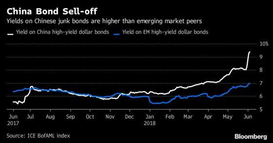 China Energy's Unkept Promise Jolts Dollar-Bond Investors