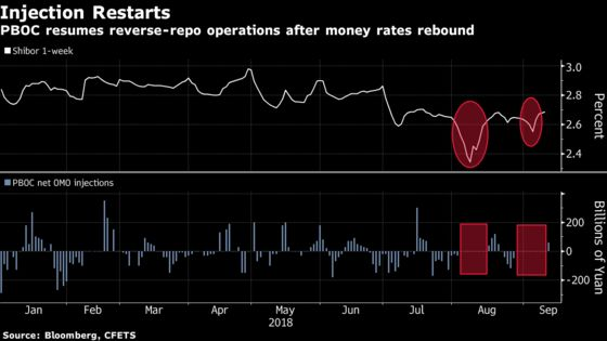 PBOC Resumes Injections After 15-Day Halt Drives Up Money Rates