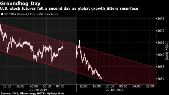 Global Growth Jitters Resurface, Pushing U.S. Stock Futures Down
