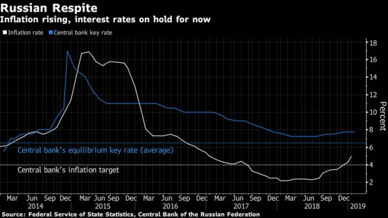 Not Even Putin Knows Where Russian Rates Are Going Next