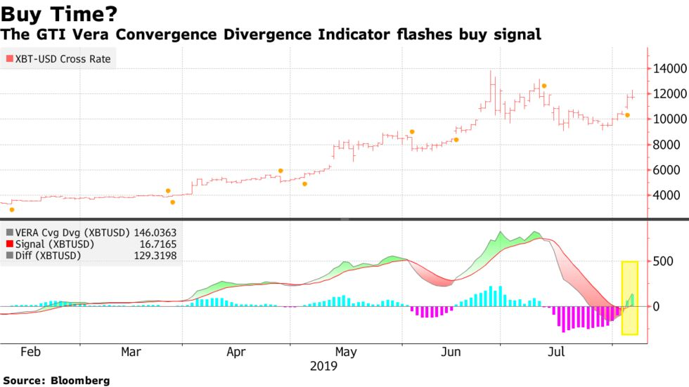 The GTI Vera Convergence Divergence Indicator flashes buy signal