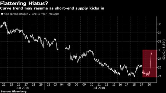Bond Traders See Curve Steepening as Just a Pause