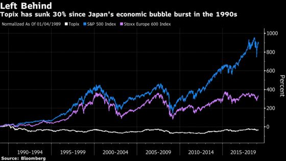 Gundlach Points to Japan for Risks to Decades-Long Stock Rallies