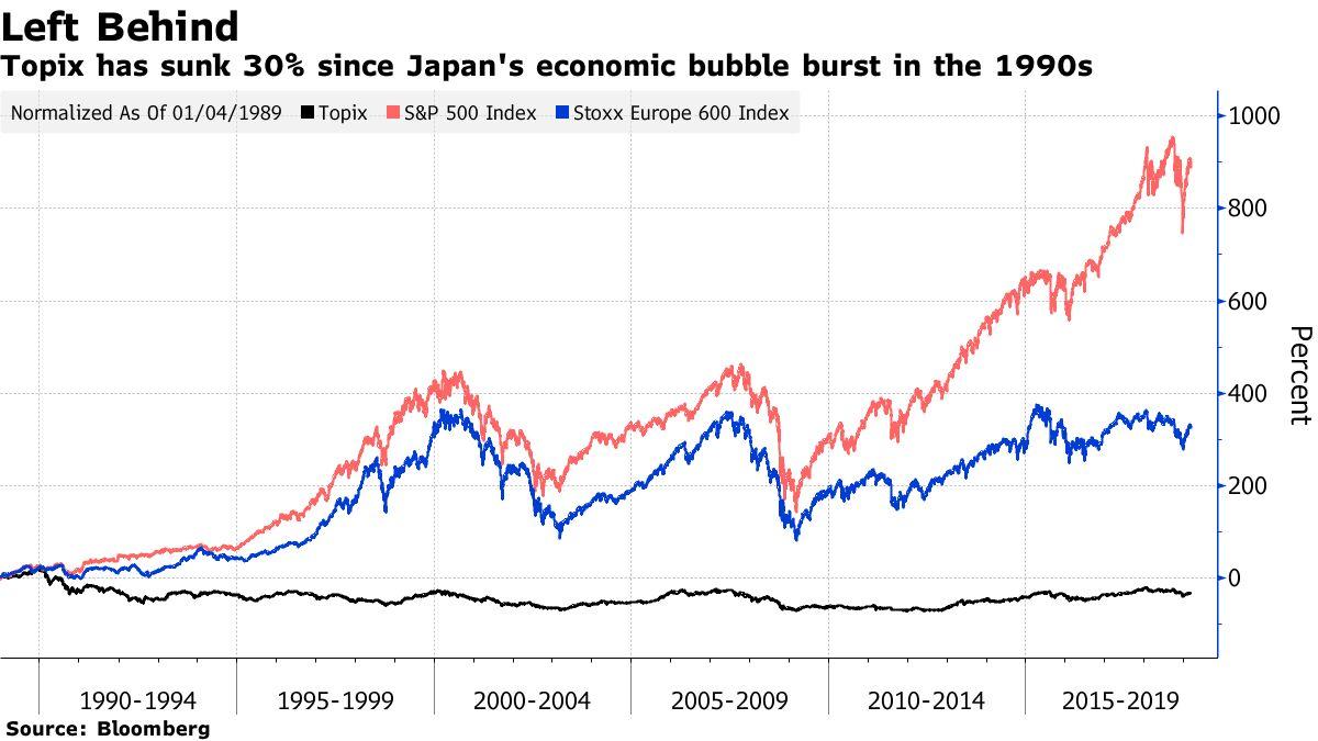 Topix has sunk 30% since Japan's economic bubble burst in the 1990s