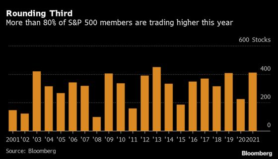 Rarely This Century Has the S&P 500 Had More Winning Stocks
