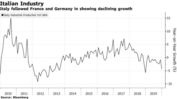 Italy followed France and Germany in showing declining growth