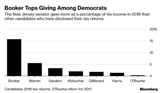 Democratic 2020 Candidates Lag in Charity Donations, Tax Returns Show