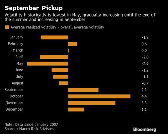 Volatility Is Set for a Comeback After Unusually Quiet August