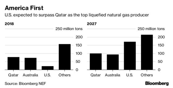 Qatar Said to See $40 Billion Income Gain From Gas Expansion