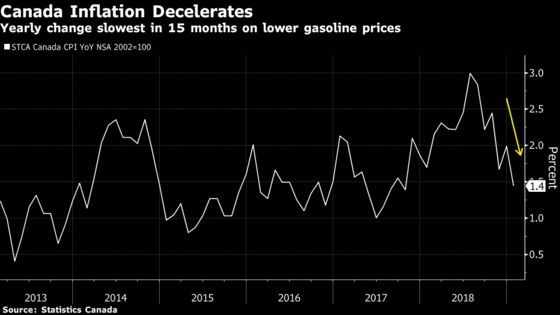 Canadian Inflation Falls to 15 Month Lowon Cheaper Gas Prices