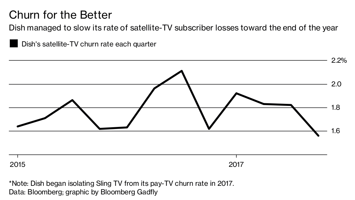 Dish Network posts tax-assisted profit; notes 2.2M Sling subs