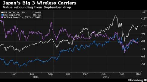 Market value chart for Japan's three largest wireless service providers