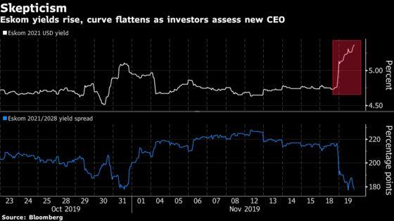 Bondholders Aren't Convinced Eskom's New CEO Is Best Pick