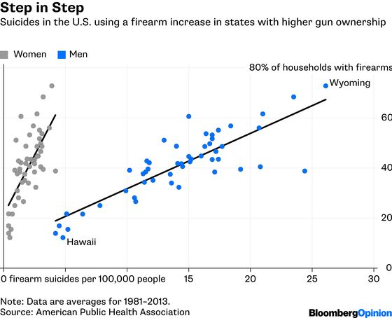 To Reduce Suicide in the U.S., Regulate Guns