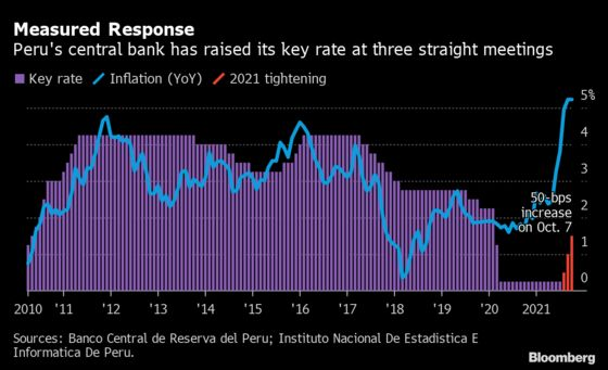 Peru Raises Key Rate to Curb Fastest Inflation in 12 Years